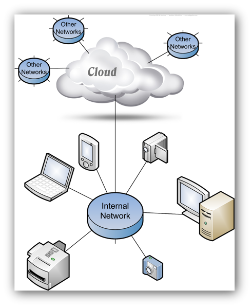graphic the cloud network sh
